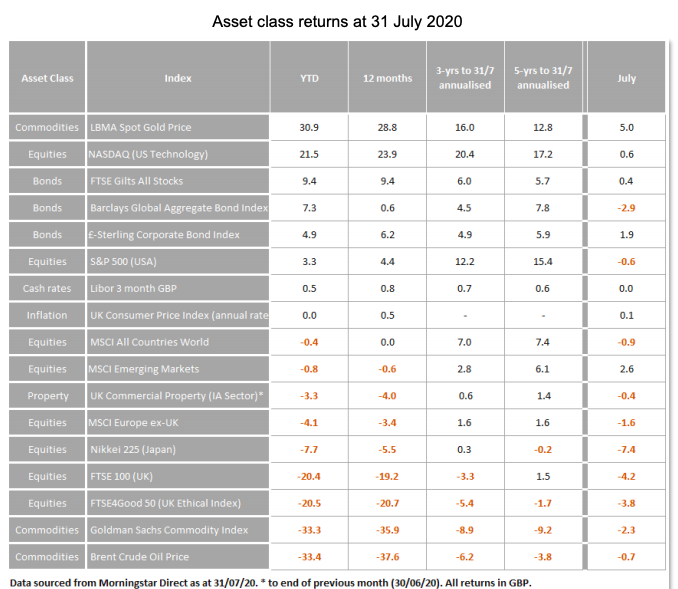 Asset class returns at 31 July 2020