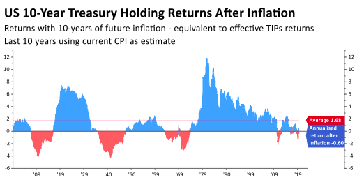 US 10 Year Treasury Holding Returns After Inflation