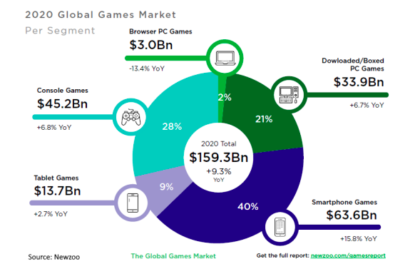 Global Games Market Share