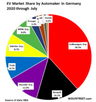 EV Market Share by Automaker in Germany