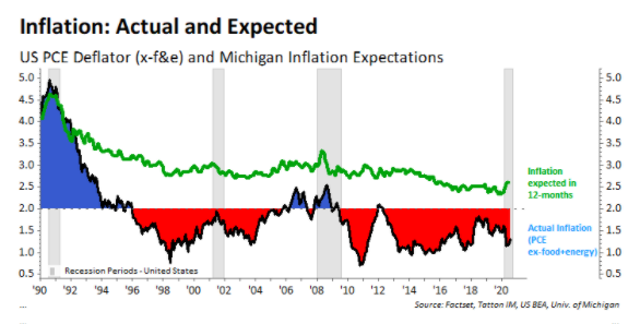 Inflation: Actual vs Expected