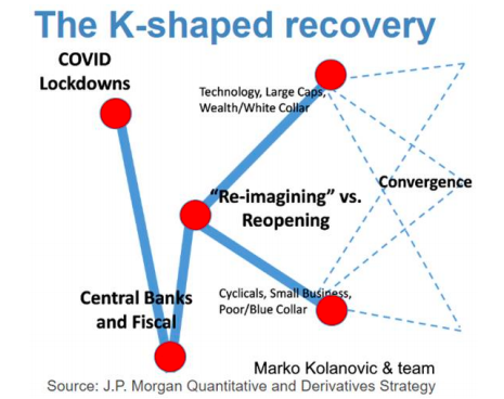 The K Shape Recovery