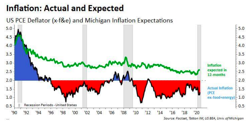 Inflation: Actual and eXPECTED