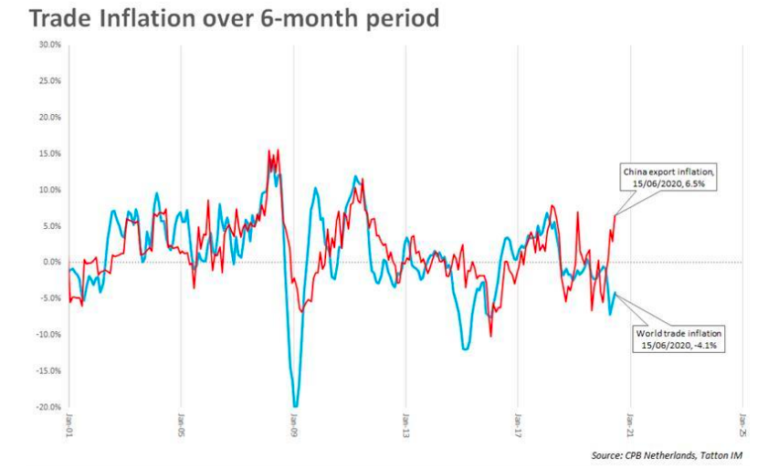 Trade Inflation over a 6 month period