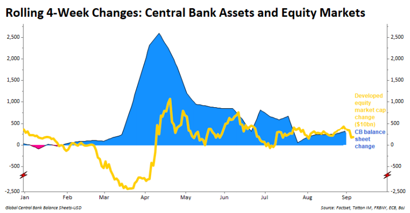 Central Bank Assets and Equities Market