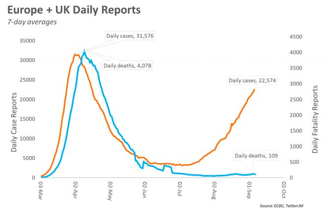 UK & EU Daily Exports