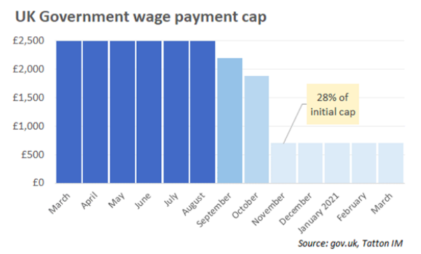 UK Govt Wage Payment Cap
