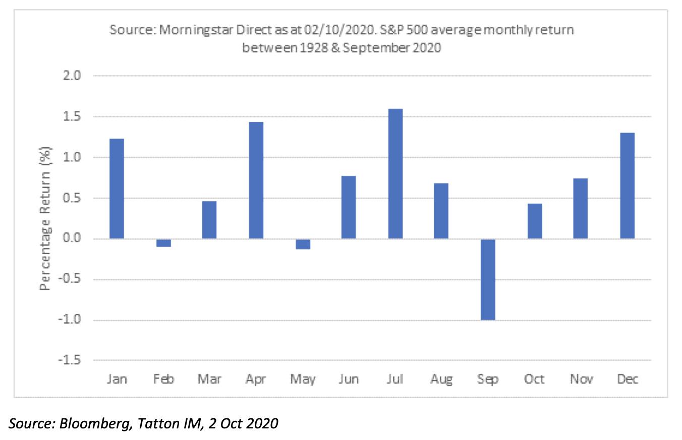 S&P 500 Average Monthly Returns