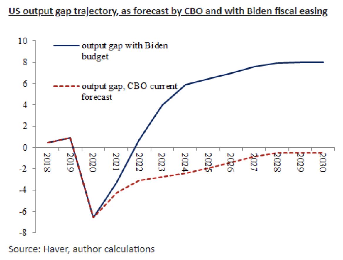 US output gap trajectory