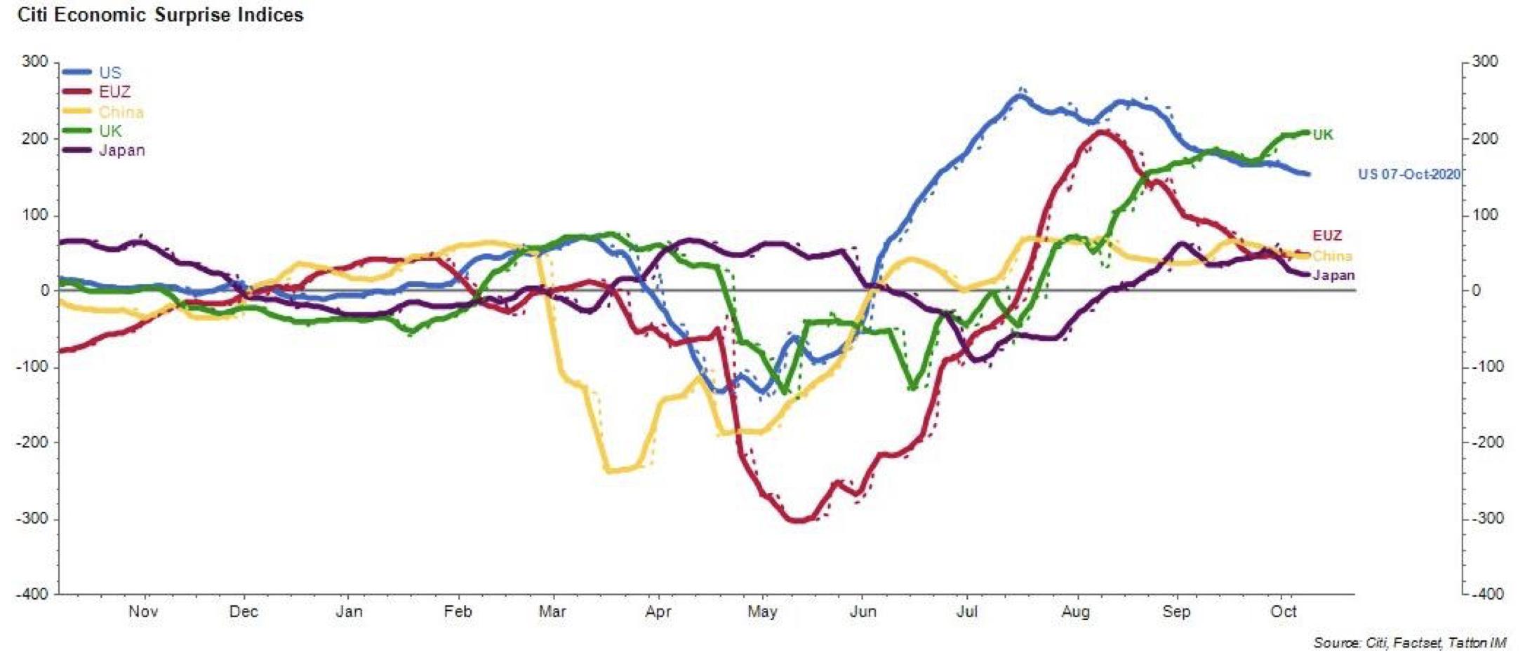 Citi Economic Surprise Indices