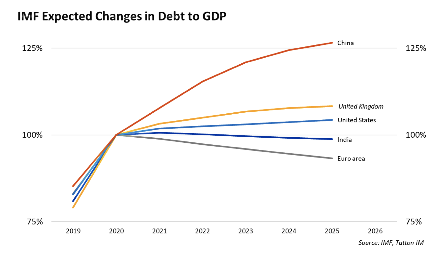 IMF Expected Changes in Debt to GDP