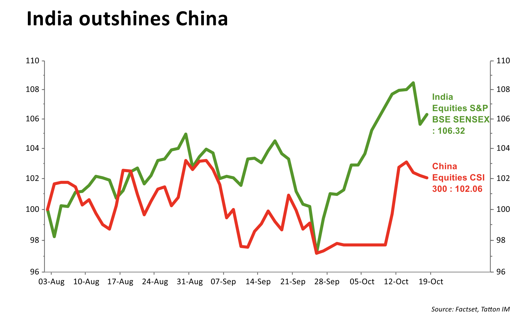 India outshines China