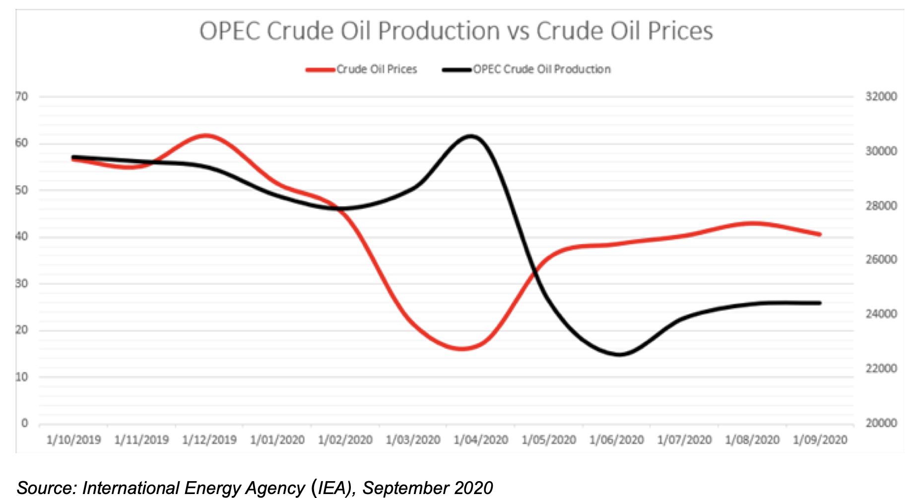 OPEC Crude Oil Production vc Crude Oil prices