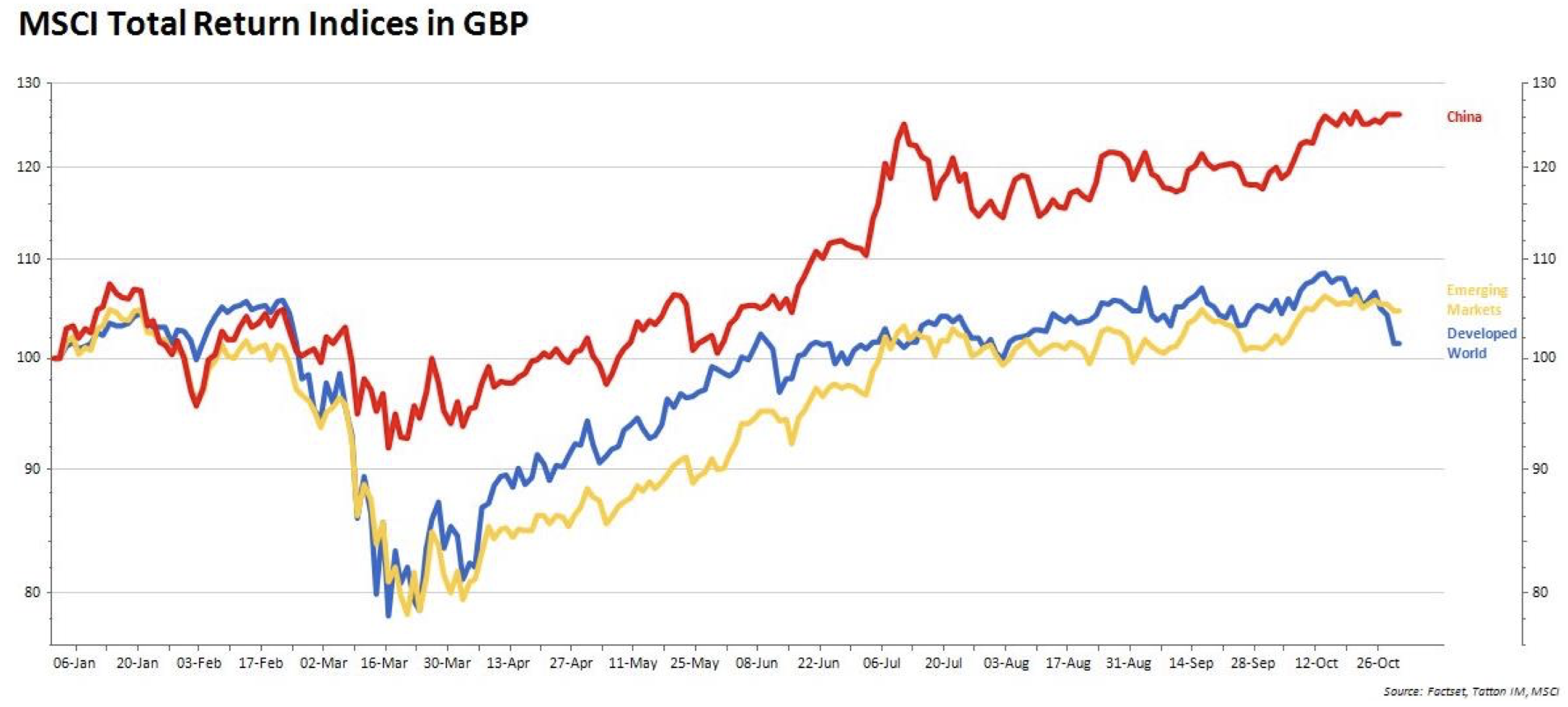MSCI Total Return Indices in GBP