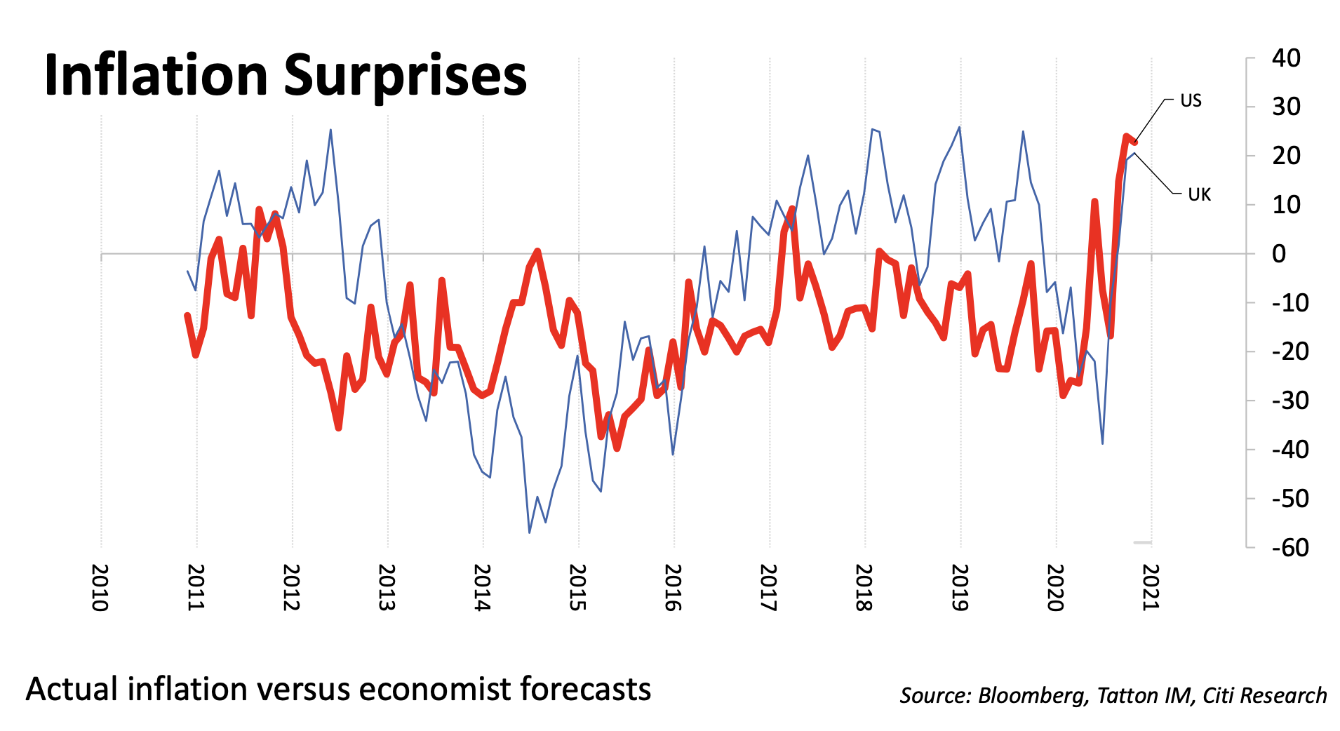 Actual inflation versus economists forecasts