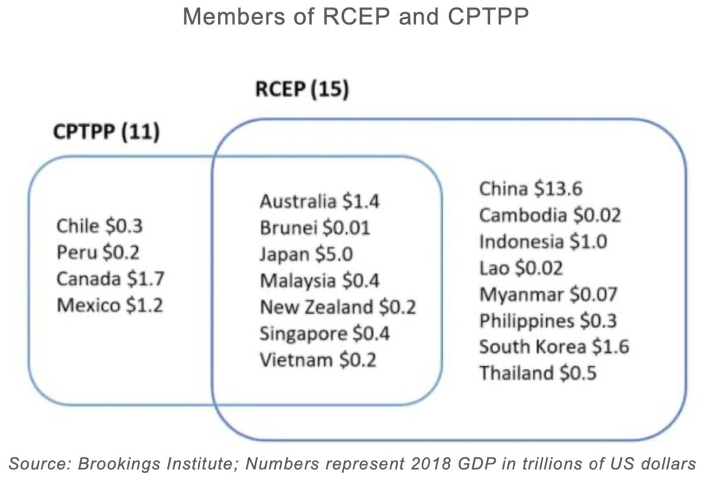 Members of RCEP and CPTPP