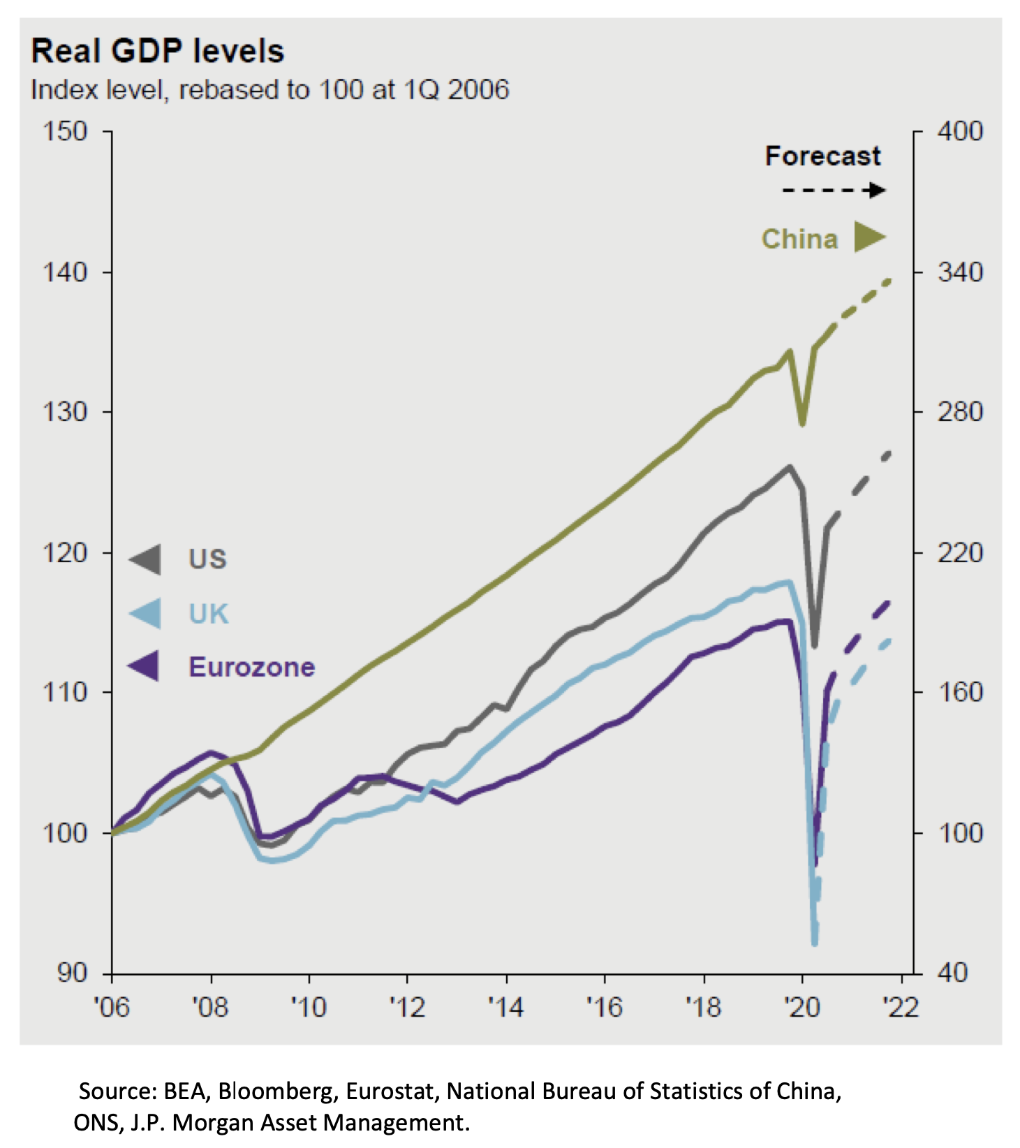 Real GDP Levels
