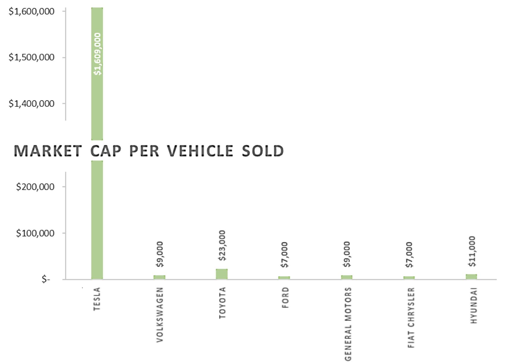 Market cap per vehicle sold