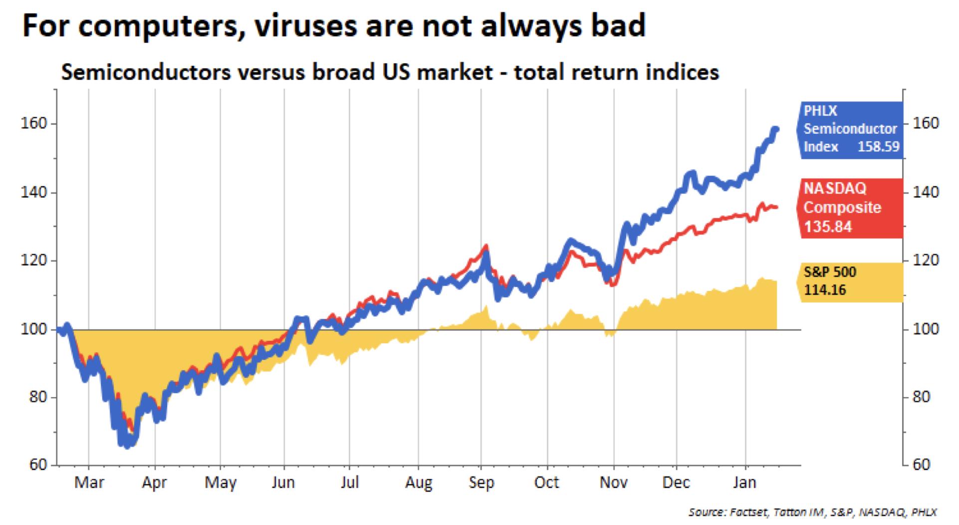 Semiconductors versus broad US market - total return indices