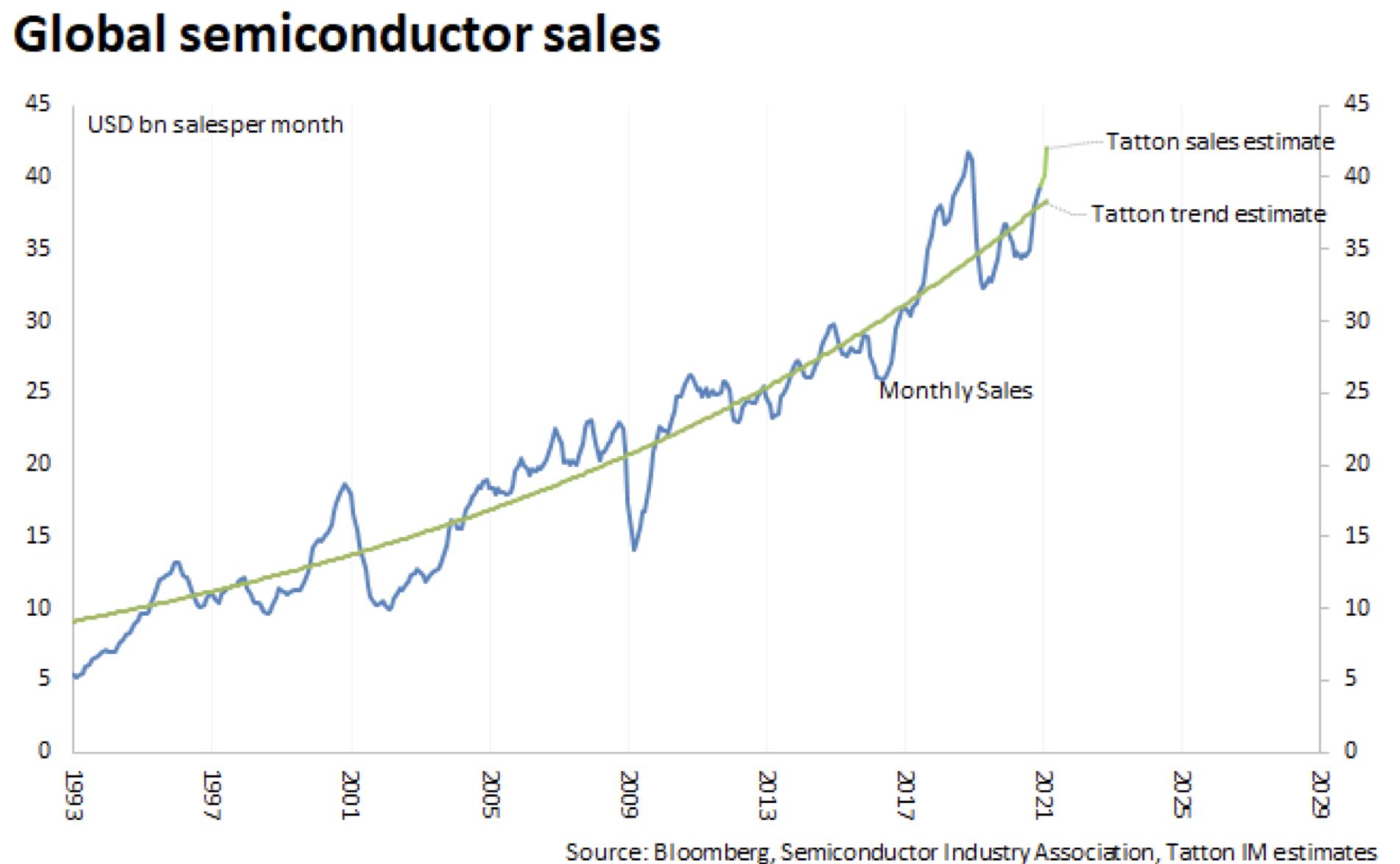 Global semiconductor sales